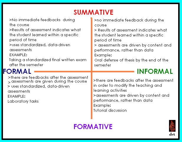 summative assessment template - formal informal x summative formative brain spill